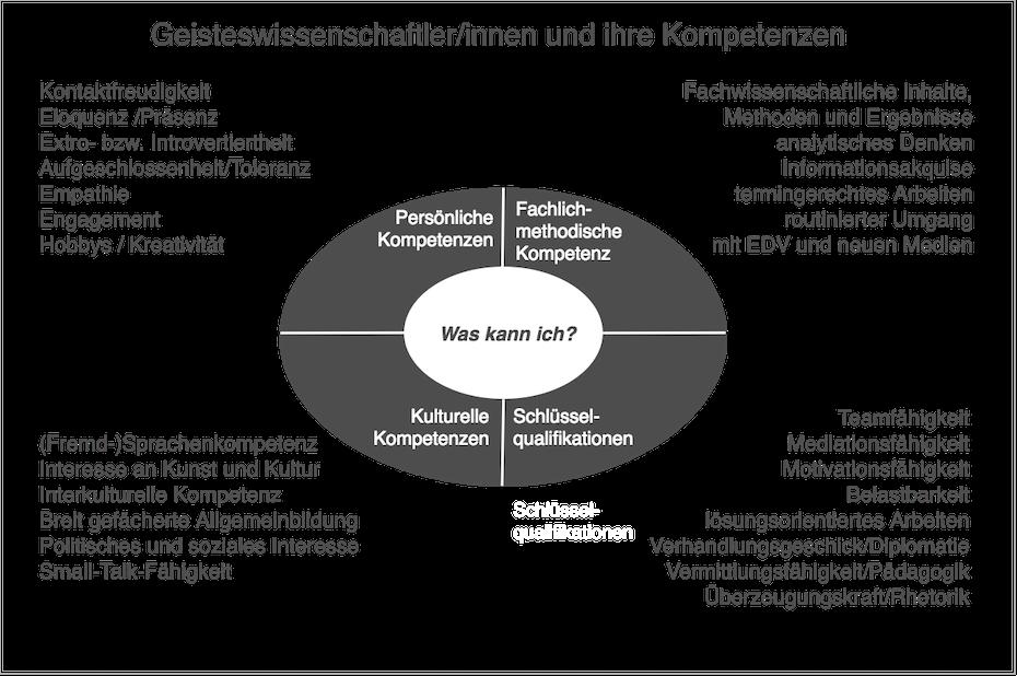 Geisteswissenschaftler/innen und ihre Kompetenzen