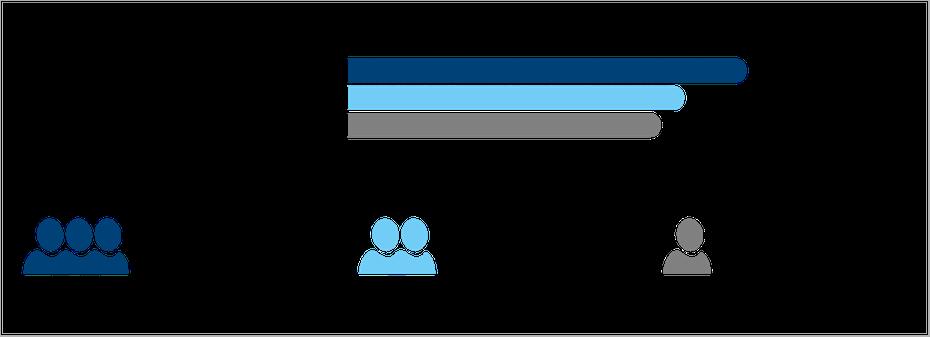 Bruttojahresgehalt in der naturwissenschaftlichen Forschung nach Unternehmensgröße