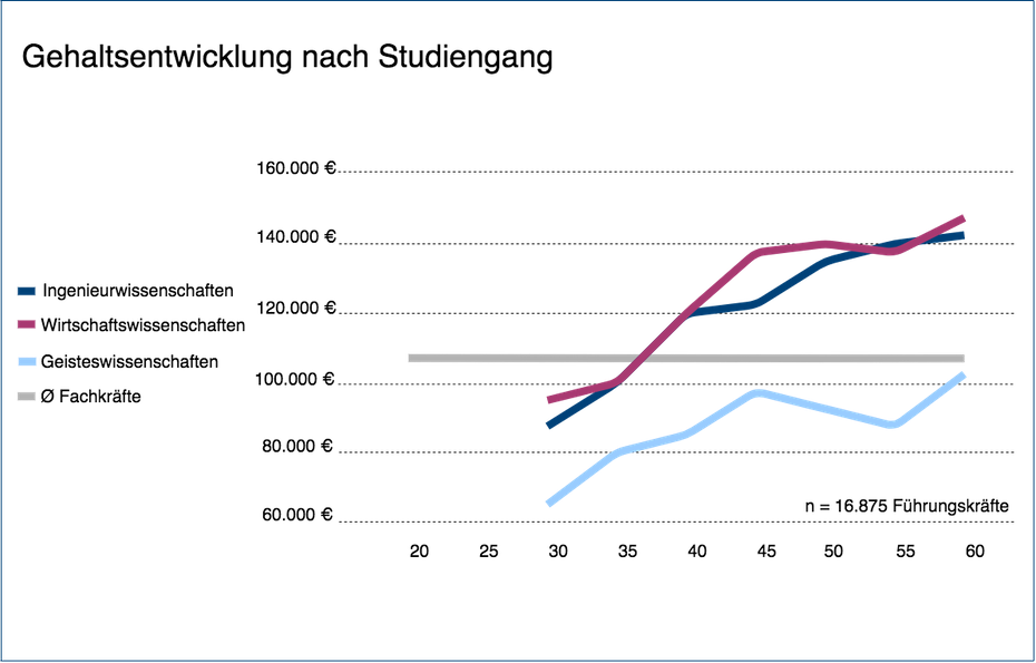 Gehaltsentwicklung nach Studiengang bei Führungskräften