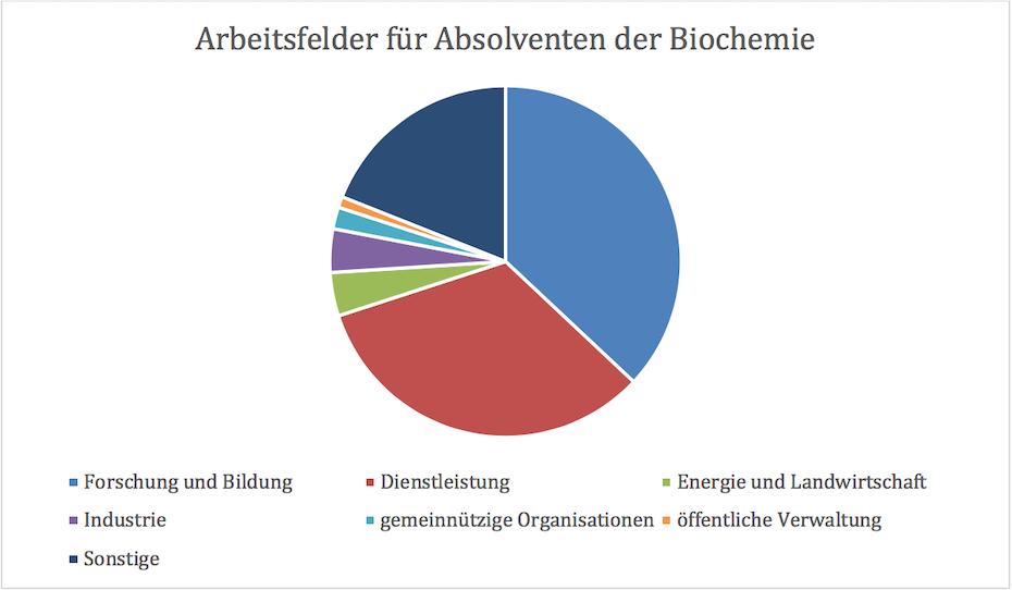 Arbeitsfelder für Absolventen der Biochemie