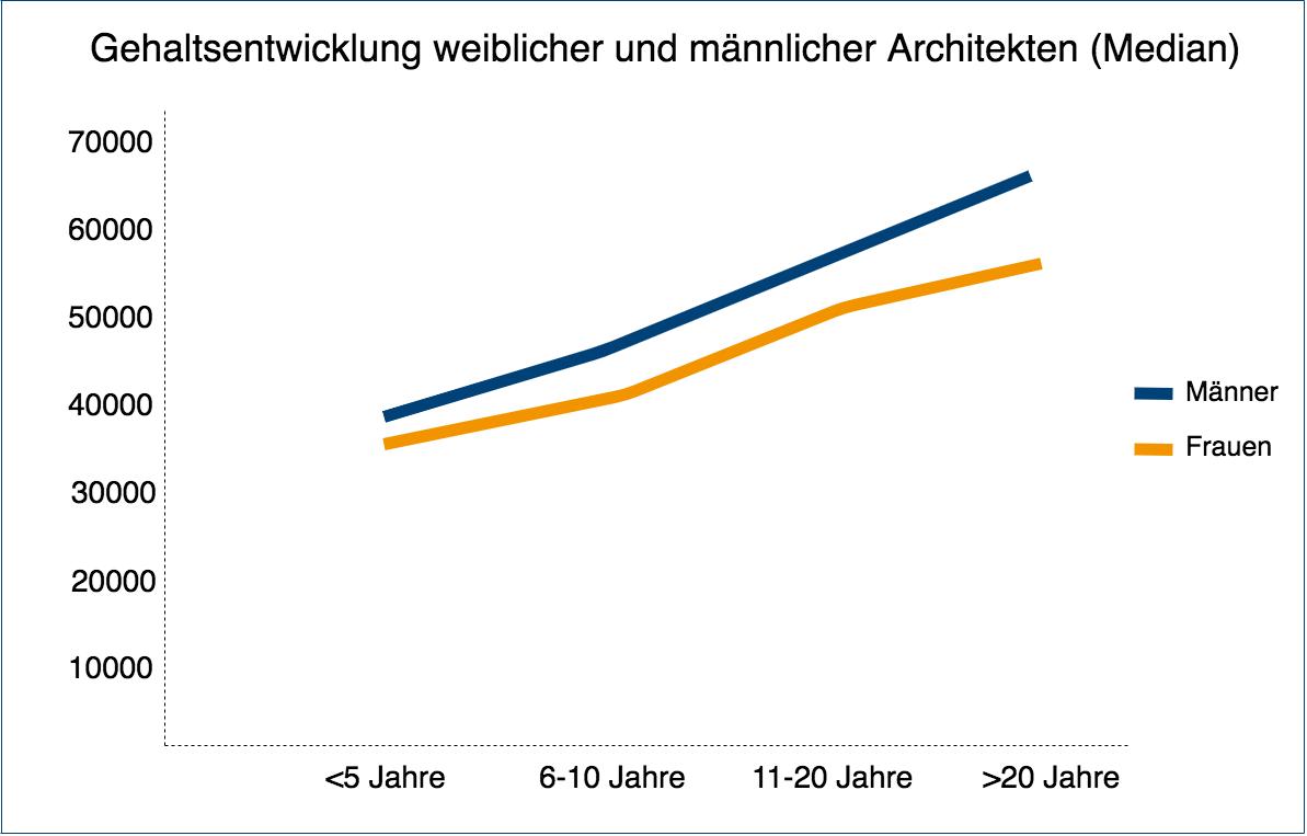 Gehaltsentwicklung weiblicher und männlicher Architekten (Median)