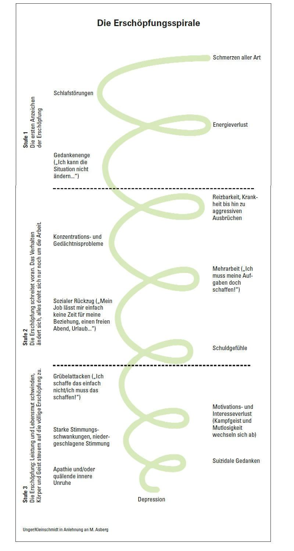 Schaubild: Die Erschöpfungsspirale mit ihren drei Stufen
