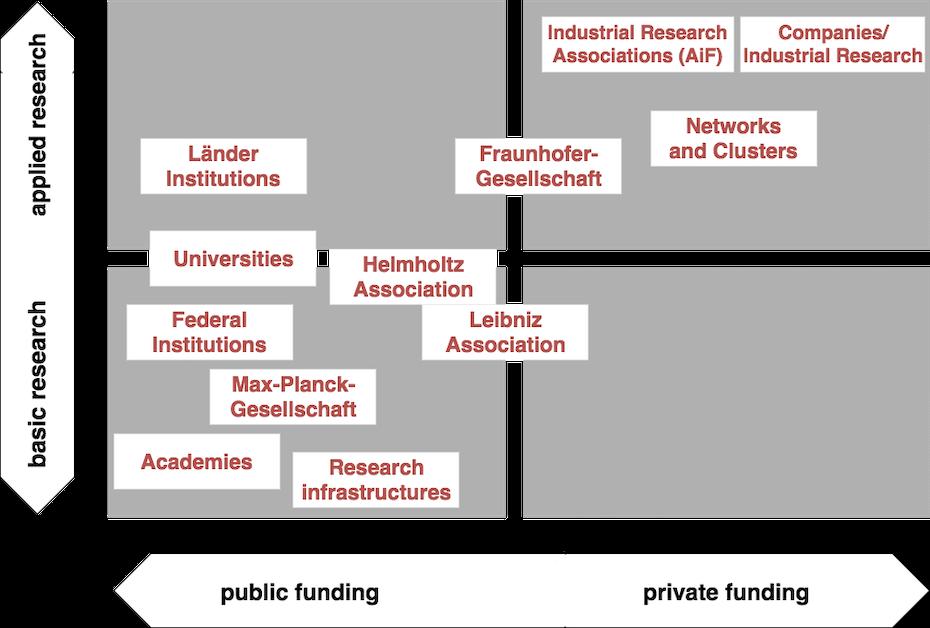 Abbildung 1: Forschungsinstitutionen in Deutschland nach Art der Forschung und Finanzierung