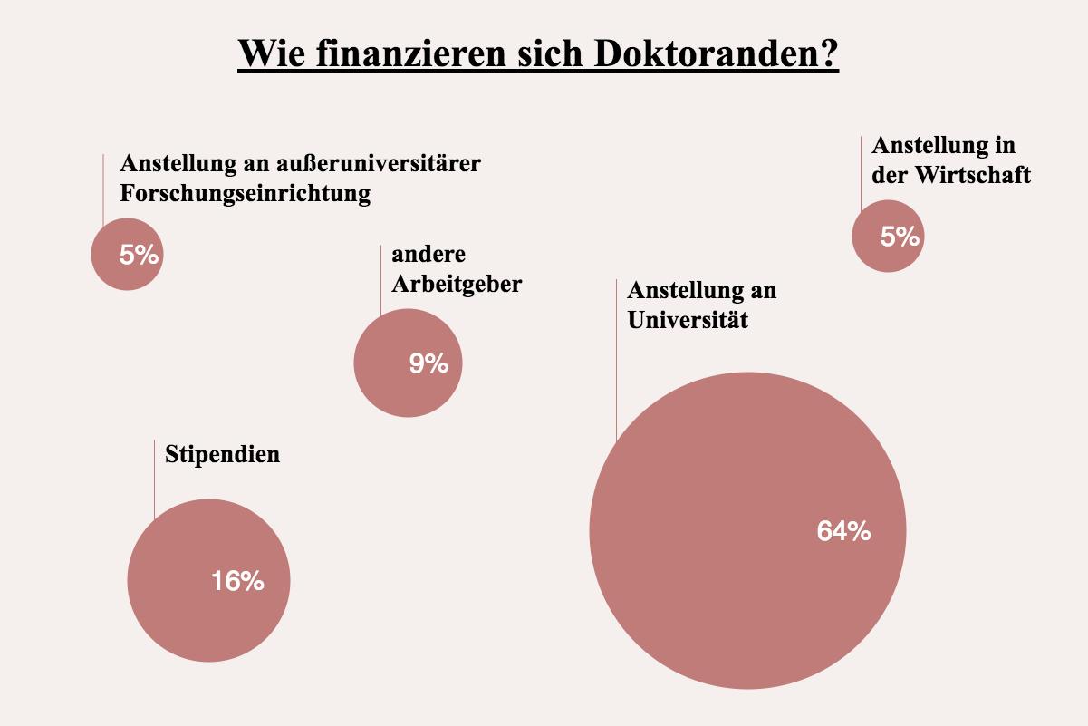 Wie finanzieren sich Doktoranden?