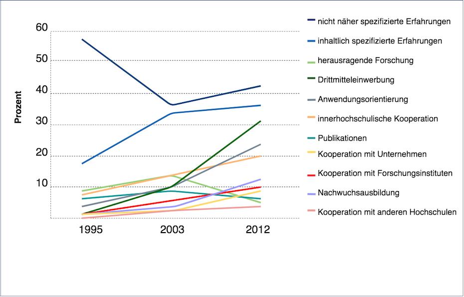 Abbildung 2: Nennungen forschungsbezogener Anforderungen in den untersuchten Stellenausschreibungen im Zeitverlauf