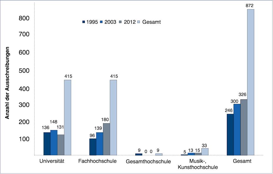 Abbildung 1: Die untersuchten Stellenausschreibungen nach Hochschulart und Jahr (Angaben in absoluten Zahlen)