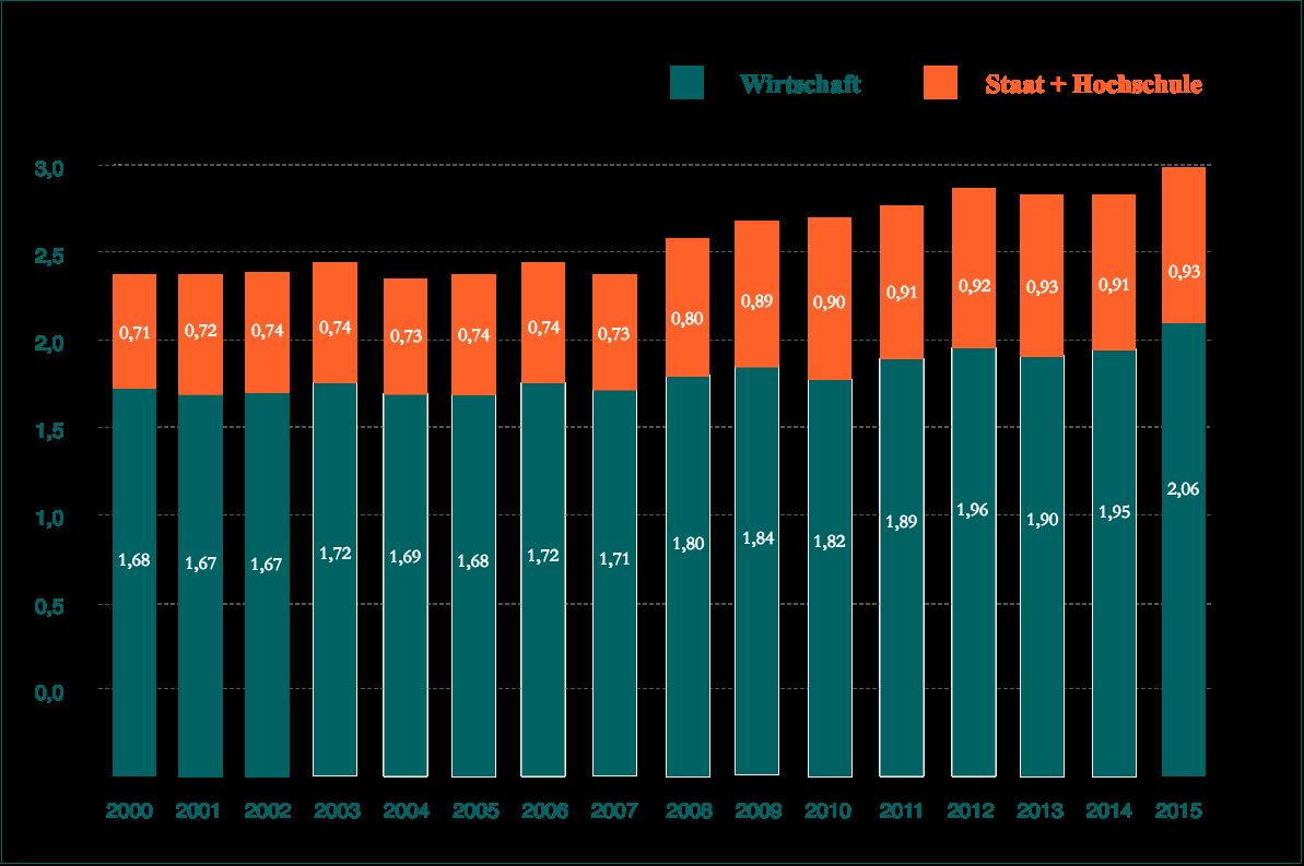 FuE-Aufwendungen in Deutschland als Anteil am BIP (in Prozent)