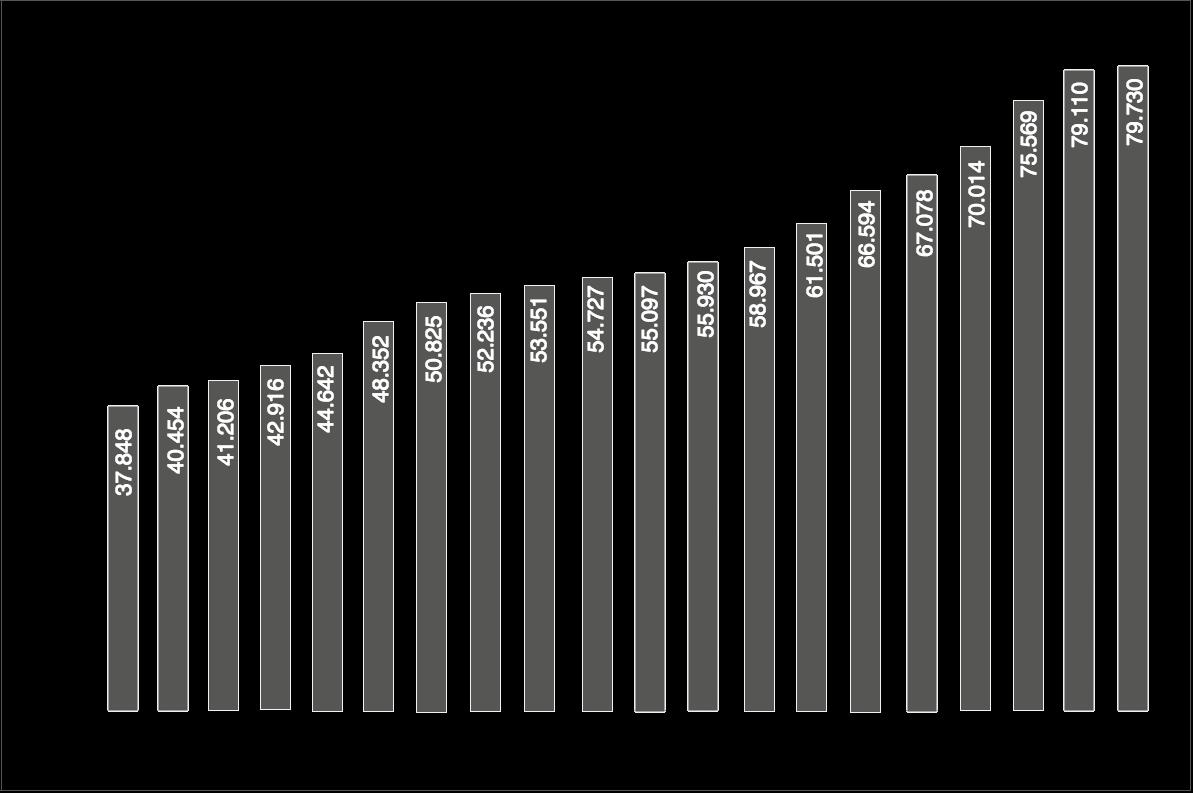 Entwicklung der Bruttoinlandsausgaben für Forschung und Entwicklung in Deutschland (in Mio. Euro)