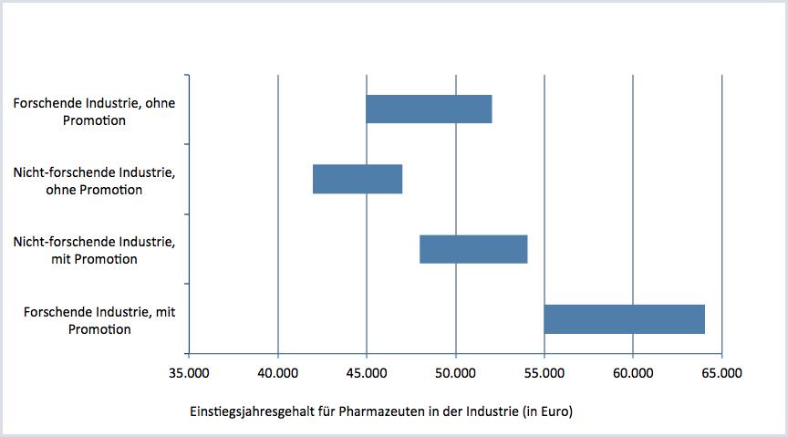 Einstiegsjahresgehälter in der Industrie für Pharmazeuten