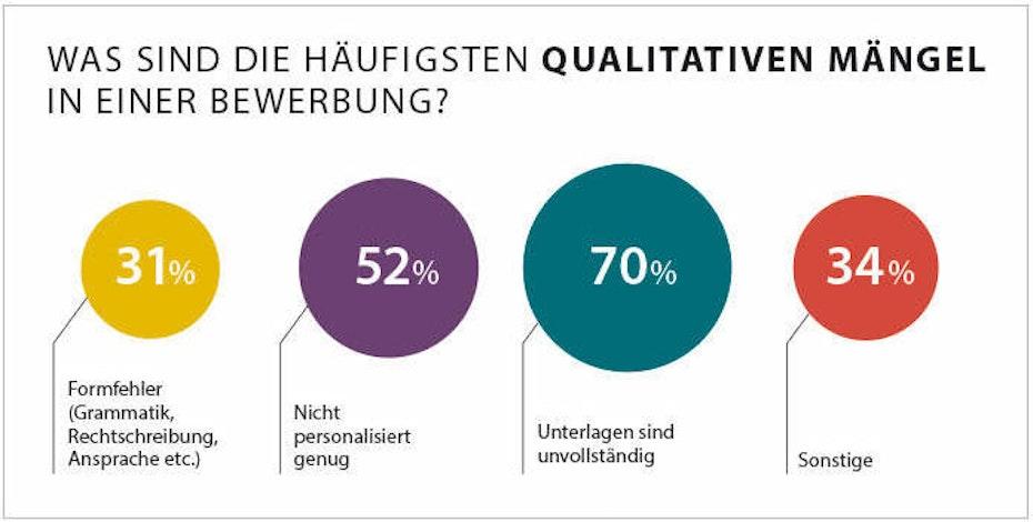 Was sind die häufigsten qualitativen Mängel in einer Bewerbung?