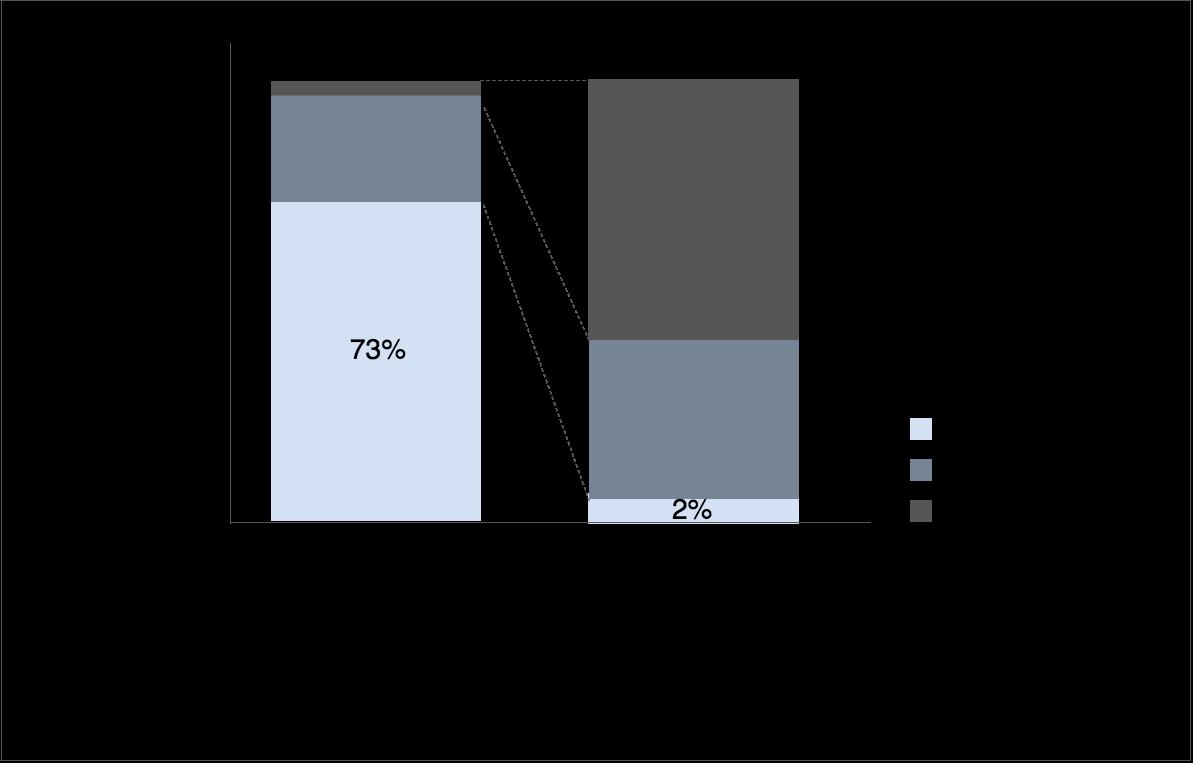 Umfrageergebnis zum Thema Kapazitätsmanagement in Unternehmen