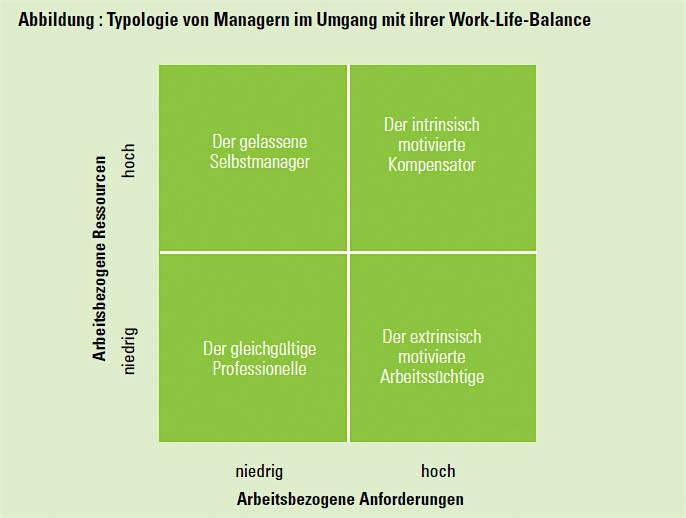 Typologie von Managern im Umgang mit ihrer Work-Life-Balance