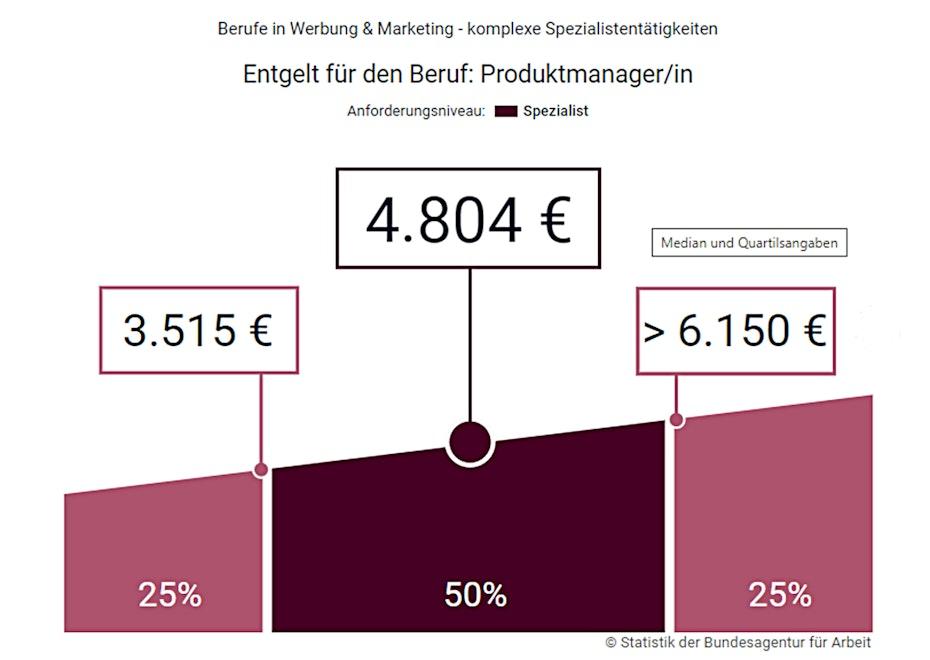 Balkendiagramm: Produktmanager Bruttogehalt in Deutschland, aufsteigende Gehälter