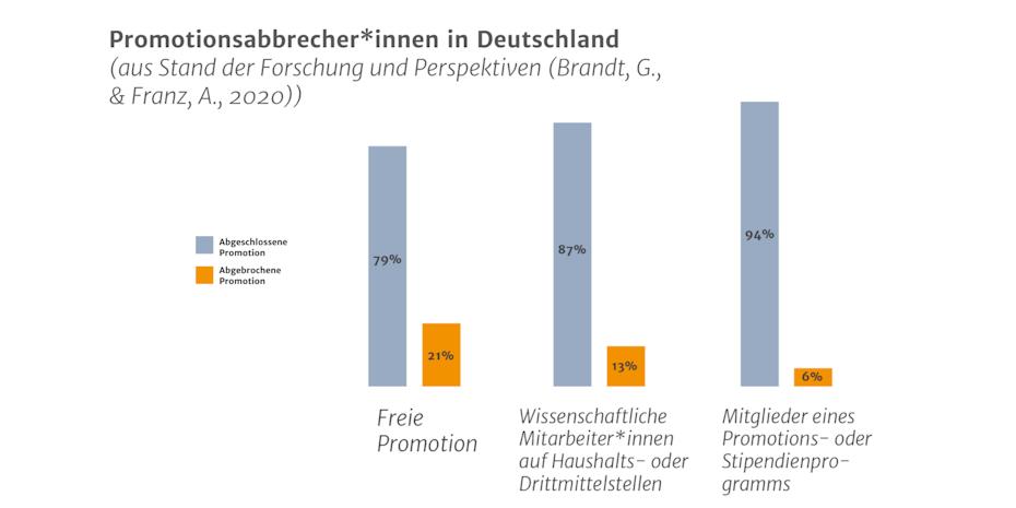 Promotion Statistik: Promotionsabbrecher*innen in Deutschland (2020)