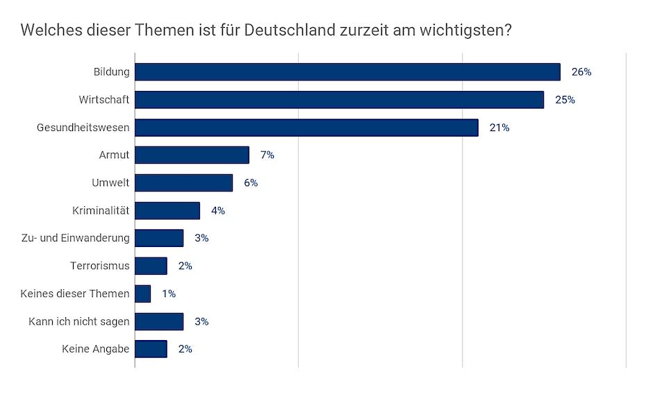 Welches dieser Themen ist für Deutschland zurzeit am wichtigsten?
